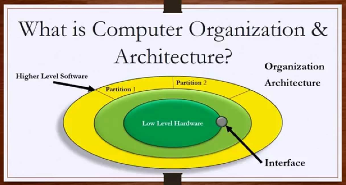 Basics of Computer Organisation